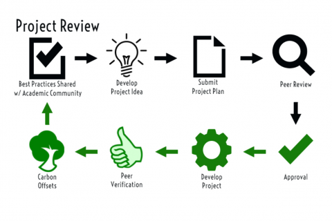 Graphic of project review process.
