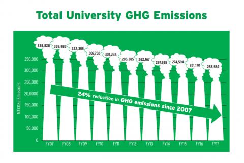 Graph of Duke's emissions from 2007 to 2017. There has been a 24% reduction in greenhouse gas emissions since 2007.