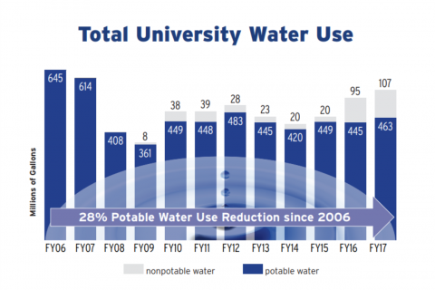 graph of Duke's potable water use reduction