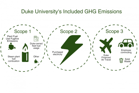 Duke GHG greenhouse gas emissions