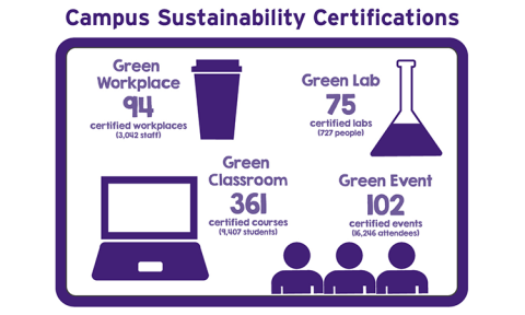 sustainability strategic plan green certifications diagram