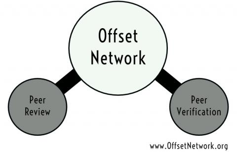 Graphic of the Offset Network where it shows that participants in the Network help with peer review and peer verification of projects