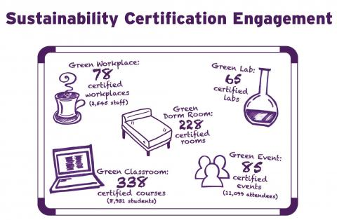 sustainability certification graphic
