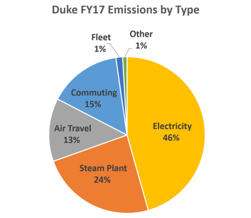 Duke FY17 Emissions by Type